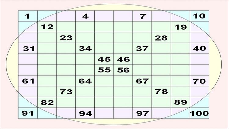 Sciences parallèles, Numerologie Pyramidologie