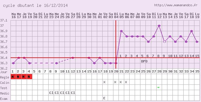 Enceinte le premier mois avec clomid