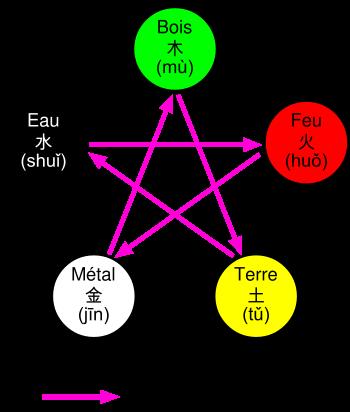 les cinq elements chinois