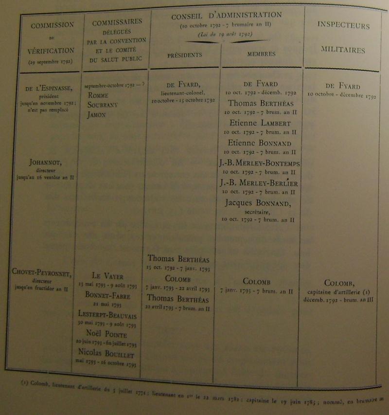 Personnel de la manufacture d 39 armes de saint etienne - La manufacture saint etienne ...