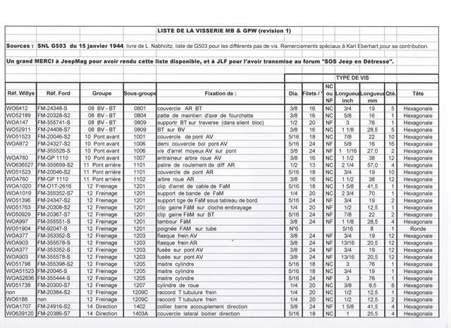 Visserie types emplacements quantites for Tableau pas de vis
