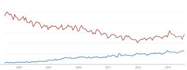Programas bim y programas cad. Evolución de su uso en los últimos años