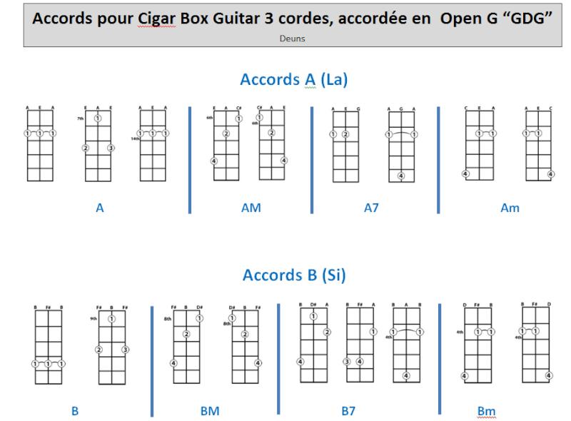 partition guitare 4 cordes