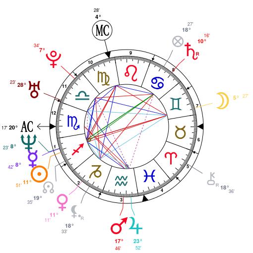Astrologie rencontre